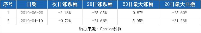 众应互联最新消息 002464股票利好利空新闻2019年9月