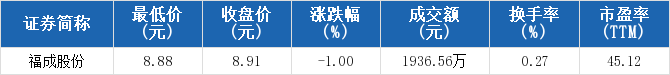 配资平台173bx:【600634股吧】精选:*ST富控股票收盘价 600634股吧新闻2019年11月12日
