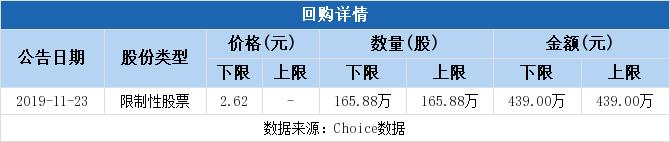 600096股票最新消息 云天化股票新闻2019 600527股吧