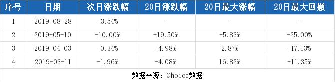 圣龙股份最新消息 603178股票利好利空新闻2019年9月