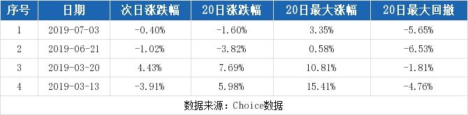 至正股份最新消息 603991股票利好利空新闻2019年9月