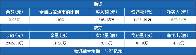 启明星辰:融资余额2.98亿元  较前一日下降2.06%(04-16)
