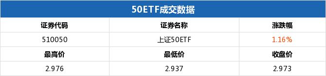 上证50ETF收涨 50ETF购9月3300涨幅37.50%