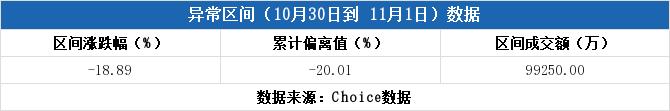 龙虎榜解读(11-01):麒盛科技上涨,机构837万元出货