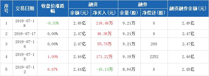 顺发恒业_在线配资平台 000631股吧 顺发恒业千股千评2019年7月18日资金流向 ...
