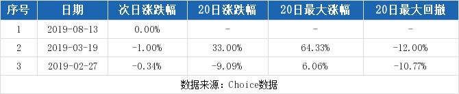 利财网:【002496股吧】精选:ST辉丰股票收盘价 002496股吧新闻2019年11月12日
