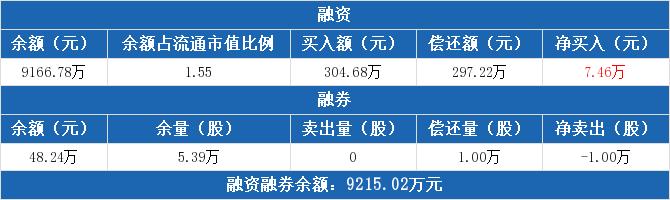 东江环保融资融券交易明细