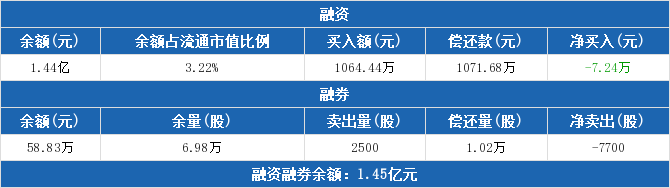 002115股票最新消息 三维通信股票新闻2019 002767股吧