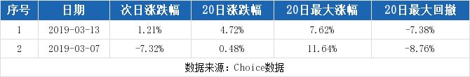 论股网:【002112股吧】精选:三变科技股票收盘价 002112股吧新闻2019年11月12日