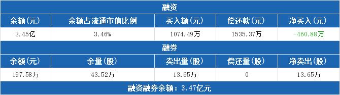 中储股份:融资净偿还460.88万元,融资余额3.45亿元(03-31)