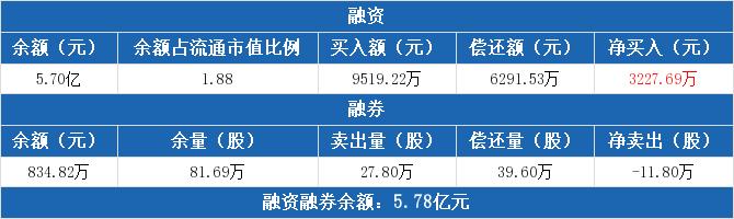 600188股票收盘价 兖州煤业资金流向2020年7月14日 中腾信
