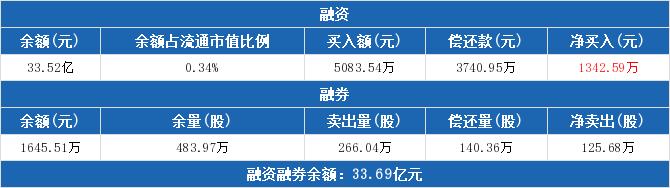 农业银行:当日融资净买入1342.59万元