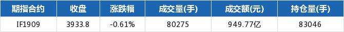 <b>期指主力合约全跌 IF1909跌幅0.61%</b>