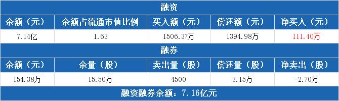 600674股票收盘价 川投能源资金流向2020年7月14日 中腾信
