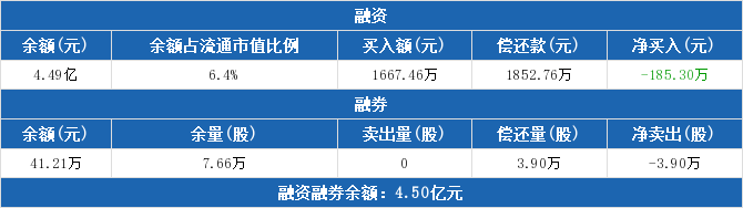 铁龙物流:融资净偿还185.3万元,融资余额4.49亿元(02-20)