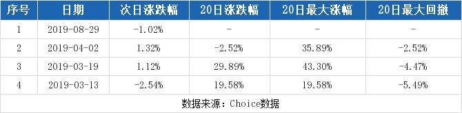 林海股份最新消息 600099股票利好利空新闻2019年9月