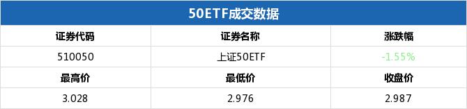 上证50ETF收跌 50ETF沽9月2950涨幅101.47%