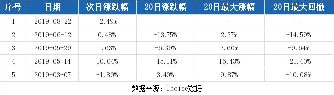 亚联发展最新消息 002316股票利好利空新闻2019年9月