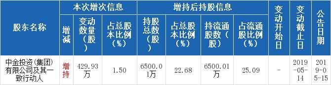 昂立教育600661股票十大股东 昂立教育机构、基金持股、股东2019