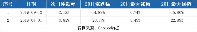 利财网:【000910股吧】精选:大亚圣象股票收盘价 000910股吧新闻2019年11月12日
