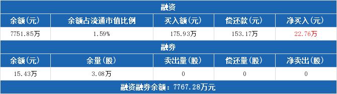 600075股票最新消息 新疆天业股票新闻2019 五洋停车股票分红