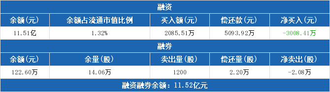 601225股票最新消息 陕西煤业股票新闻2019 星期六002291
