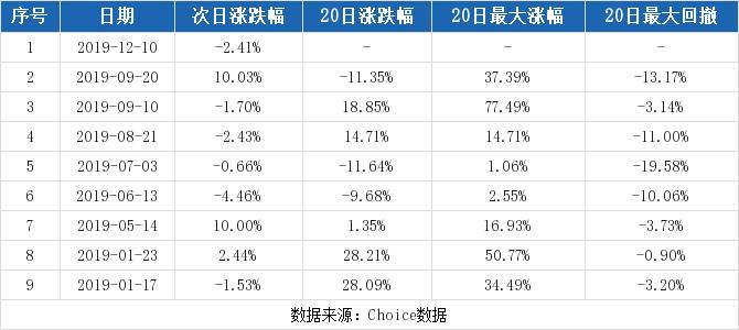 002786股票最新消息 银宝山新股票新闻2019 蓝焰控股000968