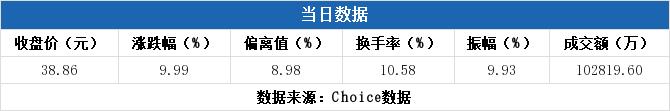 上海期货交易所鑫东财配资:【300748股吧】精选:金力永磁股票收盘价 300748股吧新闻2019年11月12日