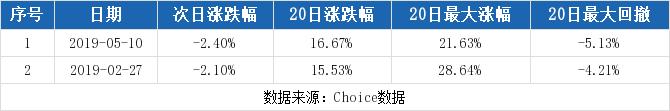 综艺股份最新消息 600770股票利好利空新闻2019年9月