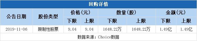 <b>东方明珠拟1.49亿元回购股份并注销</b>