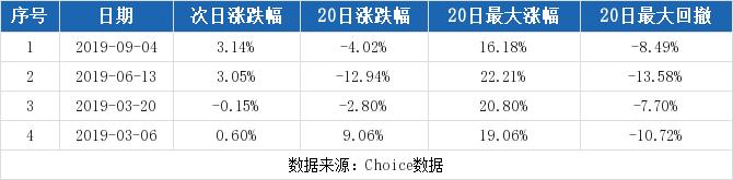 【300678股吧】精选:中科信息股票收盘价 300678股吧新闻2019年10月17日