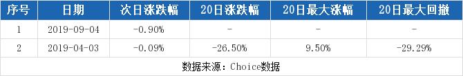 【000766股吧】精选:通化金马股票收盘价 000766股吧新闻2019年10月17日