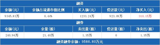 002127股票最新消息 南极电商股票新闻2019 新日恒力股票分红