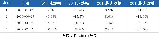 当代明诚最新消息 600136股票利好利空新闻2019年9月