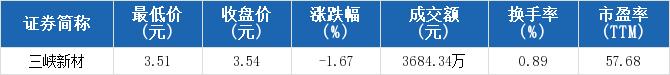 <b>三峡新材收报3.54元,创一年新低</b>