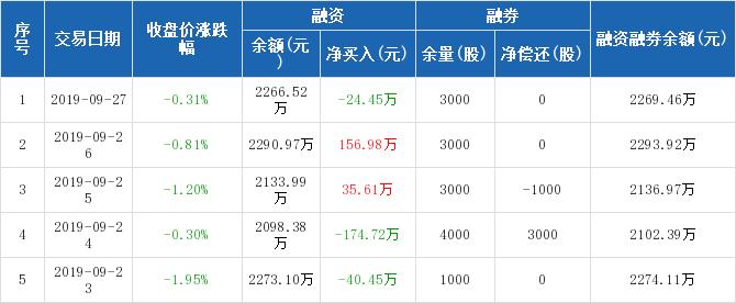 东江环保历史融资融券数据