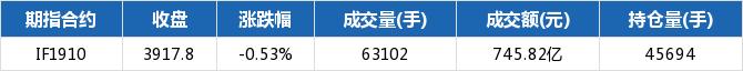<b>期指主力合约全跌 IF1910跌幅0.53%</b>