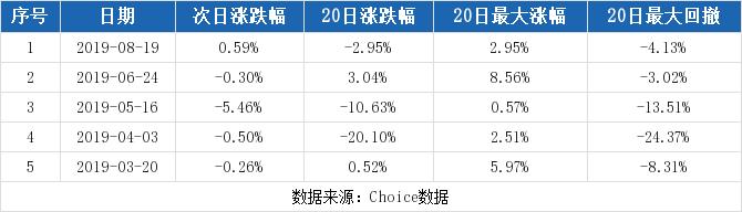 600439股票最新消息 瑞贝卡股票新闻2019 蓝黛传动002765