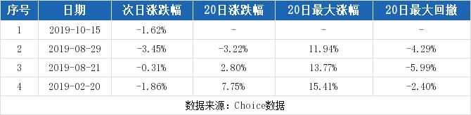 【002648股吧】精选:卫星石化股票收盘价 002648股吧新闻2019年11月8日