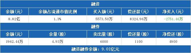 000661股票收盘价 长春高新资金流向2019年9月24日