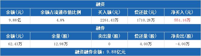 601118股票最新消息 海南橡胶股票新闻2019 300141和顺电气