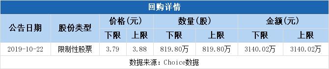中国联通拟3140万元回购股权激励股份并注销