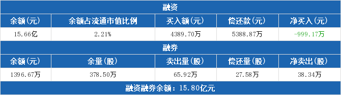 紫金矿业:融资余额15.66亿元,较前一日下降0.63%(03-31)