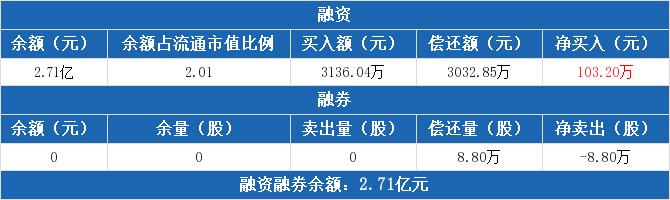 600057股票收盘价 厦门象屿资金流向2020年7月14日 中腾信