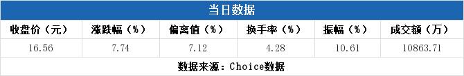 配资谈谈网论坛:【002785股吧】精选:万里石股票收盘价 002785股吧新闻2019年11月12日