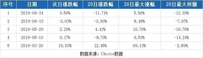 和胜股份最新消息 002824股票利好利空新闻2019年9月