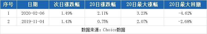 伊利股份A股开盘30.60元,全日下跌1
