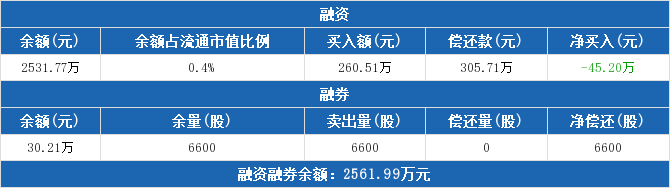 安井食品資金流向 603345資金揭秘 技術面 資金面 基本面2019年9月24日