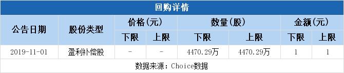 中文在线拟1元回购股份,作业绩补偿