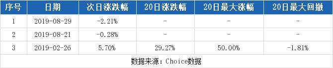 泰达股份最新消息 000652股票利好利空新闻2019年9月